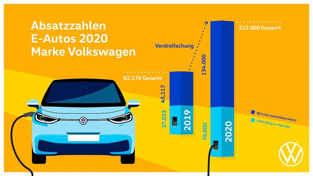 Volkswagen-PKW-verdreifacht-Auslieferungen-vollelektrischer-Fahrzeuge-in-2020