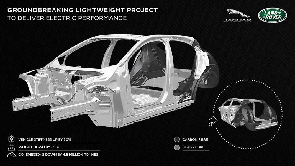 Jaguar-Land-Rover-setzt-bei-den-Elektromodellen-von-morgen-auf-Leichtbau