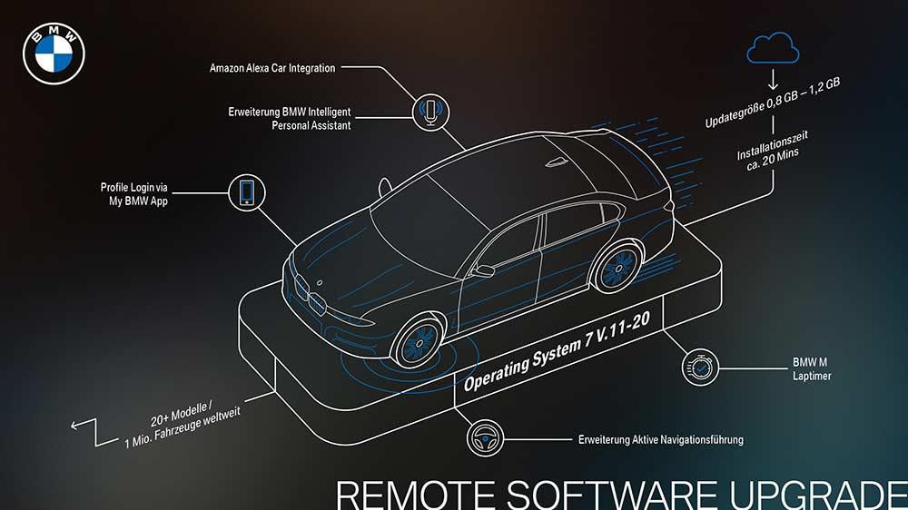 OTA-Deployment-Neues-Software-Upgrade-f-r-ber-1-Million-BMW-Fahrzeuge