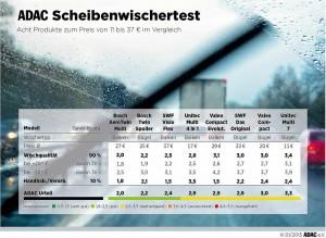 ADAC Scheibenwischertest 2015